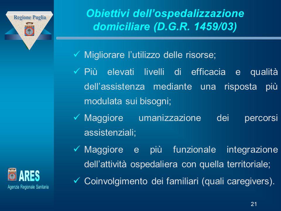 Obiettivi dell'ospedalizzazione domiciliare (D.G.R. 1459/03)