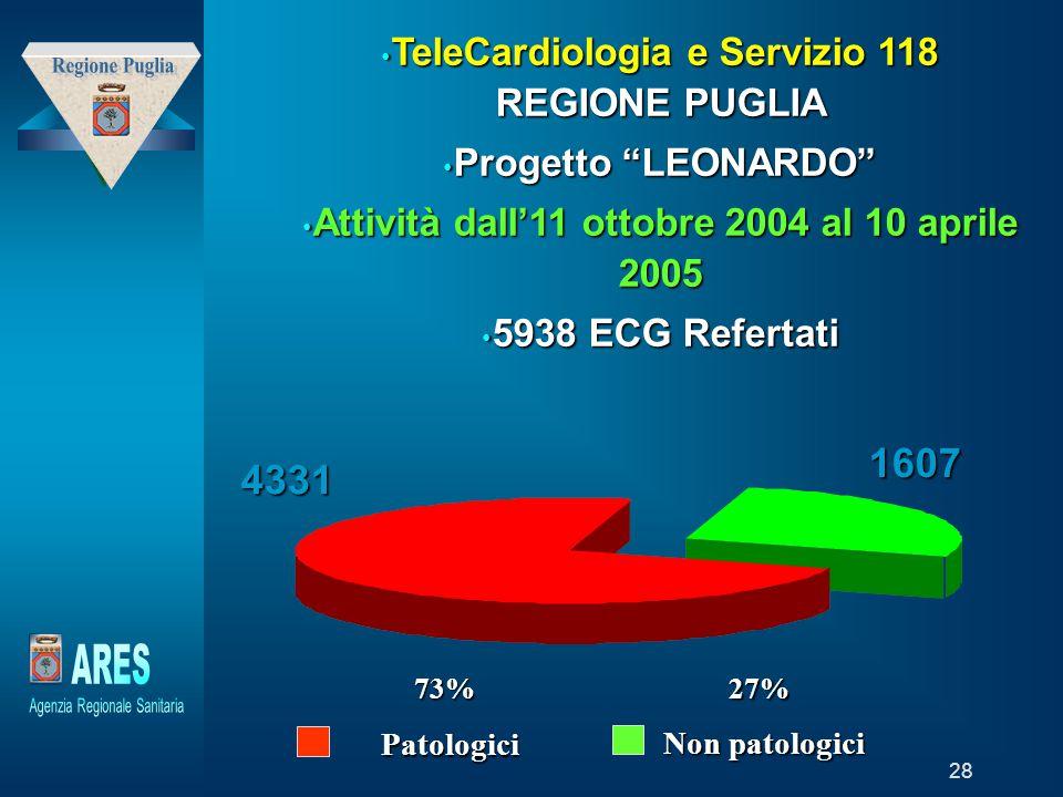 TeleCardiologia e Servizio 118 REGIONE PUGLIA