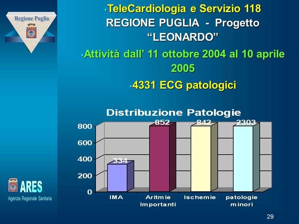 TeleCardiologia e Servizio 118 REGIONE PUGLIA - Progetto LEONARDO