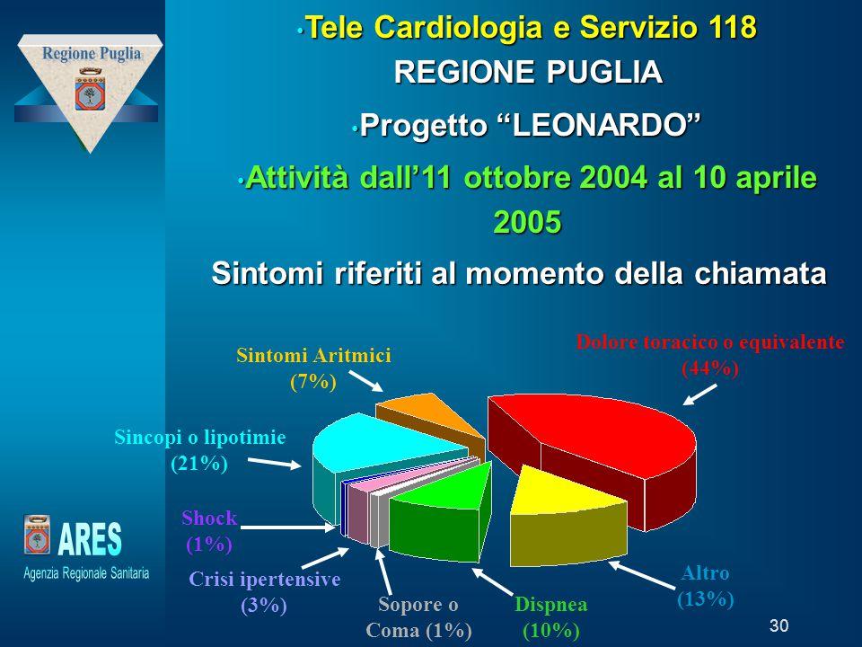 Regione Puglia ARES Tele Cardiologia e Servizio 118 REGIONE PUGLIA
