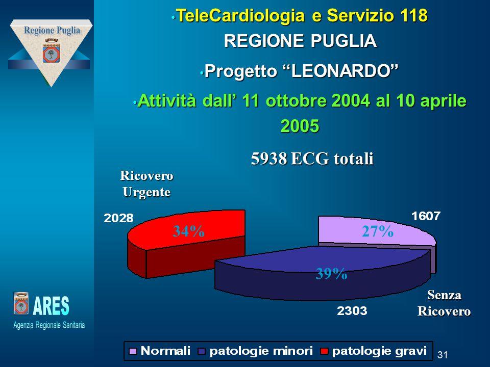 Regione Puglia ARES TeleCardiologia e Servizio 118 REGIONE PUGLIA
