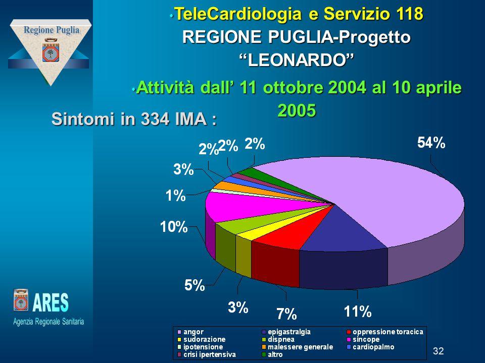 TeleCardiologia e Servizio 118 REGIONE PUGLIA-Progetto LEONARDO