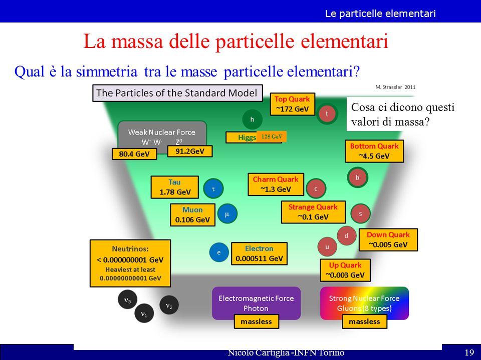 La massa delle particelle elementari