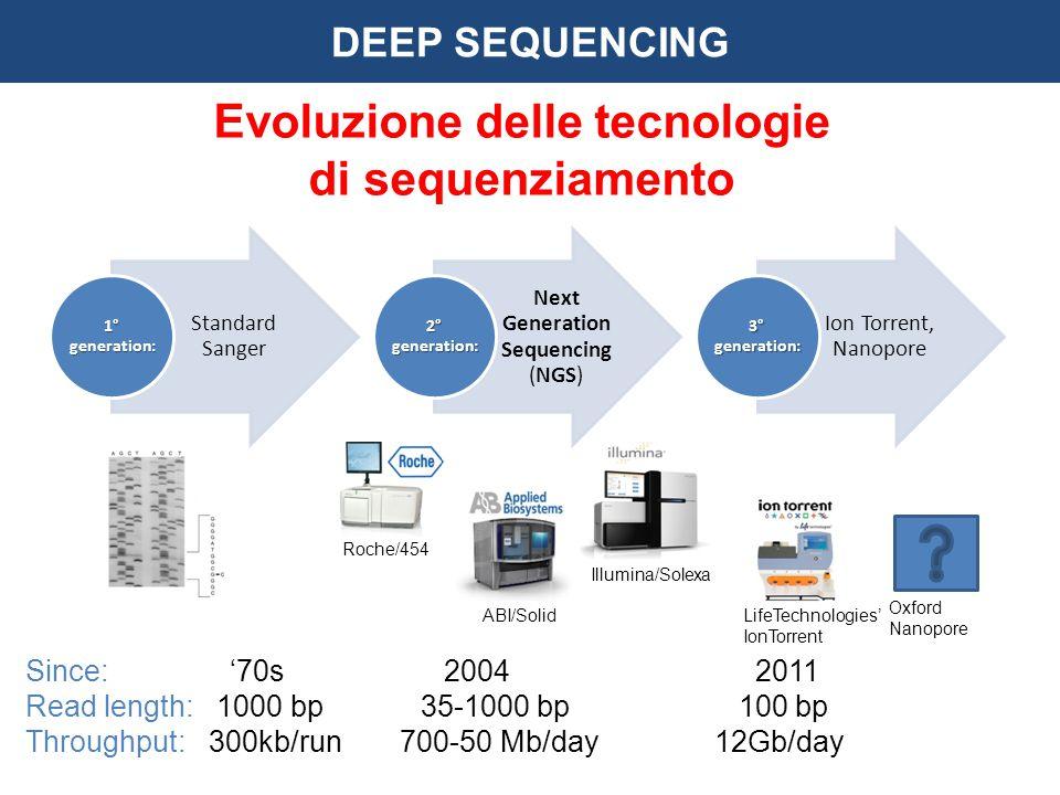 Evoluzione delle tecnologie di sequenziamento