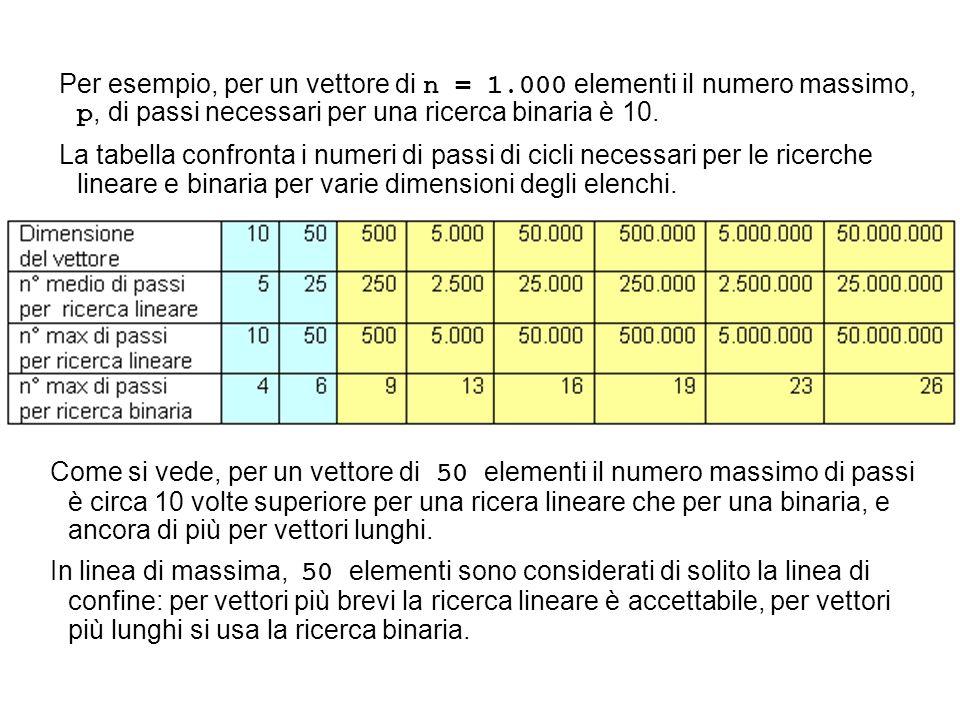 Per esempio, per un vettore di n = 1