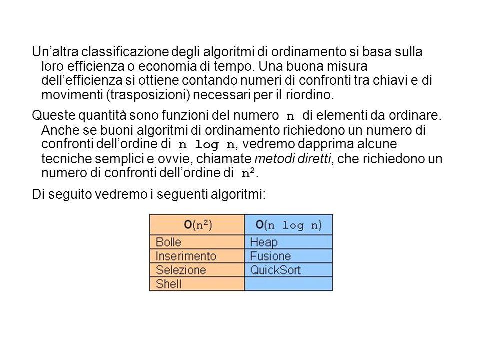 Un'altra classificazione degli algoritmi di ordinamento si basa sulla loro efficienza o economia di tempo. Una buona misura dell'efficienza si ottiene contando numeri di confronti tra chiavi e di movimenti (trasposizioni) necessari per il riordino.