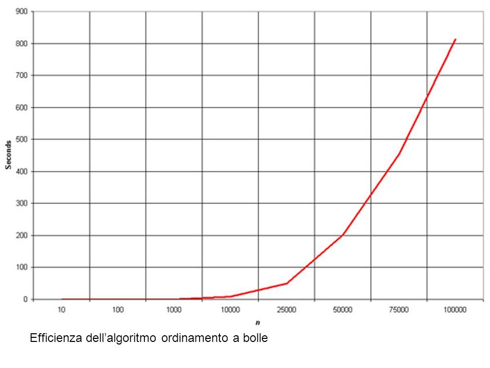 Efficienza dell'algoritmo ordinamento a bolle