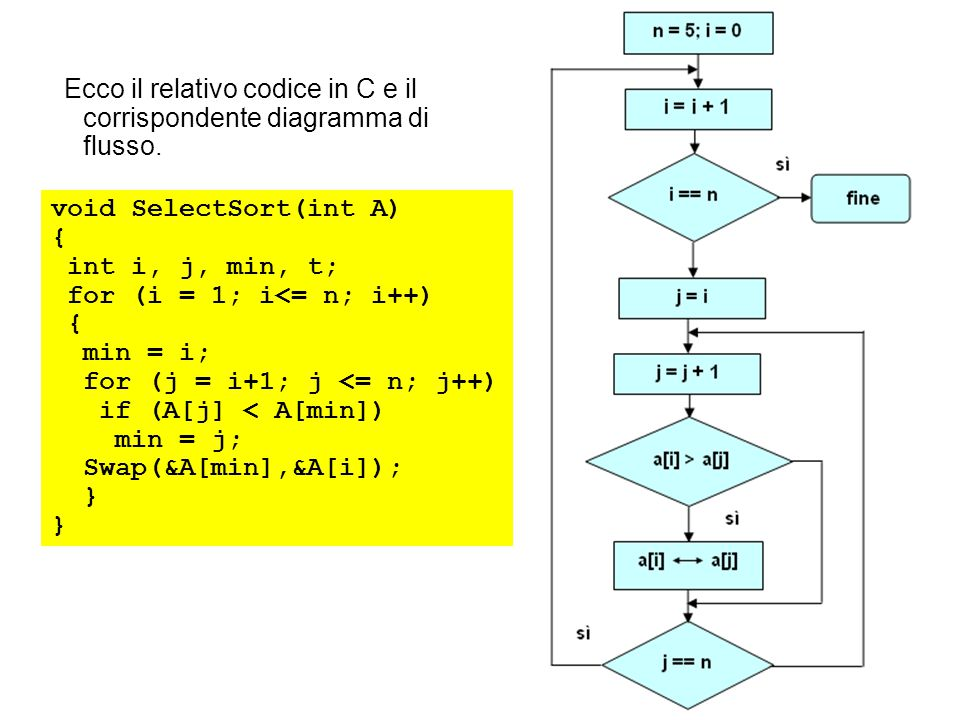 Ecco il relativo codice in C e il corrispondente diagramma di flusso.