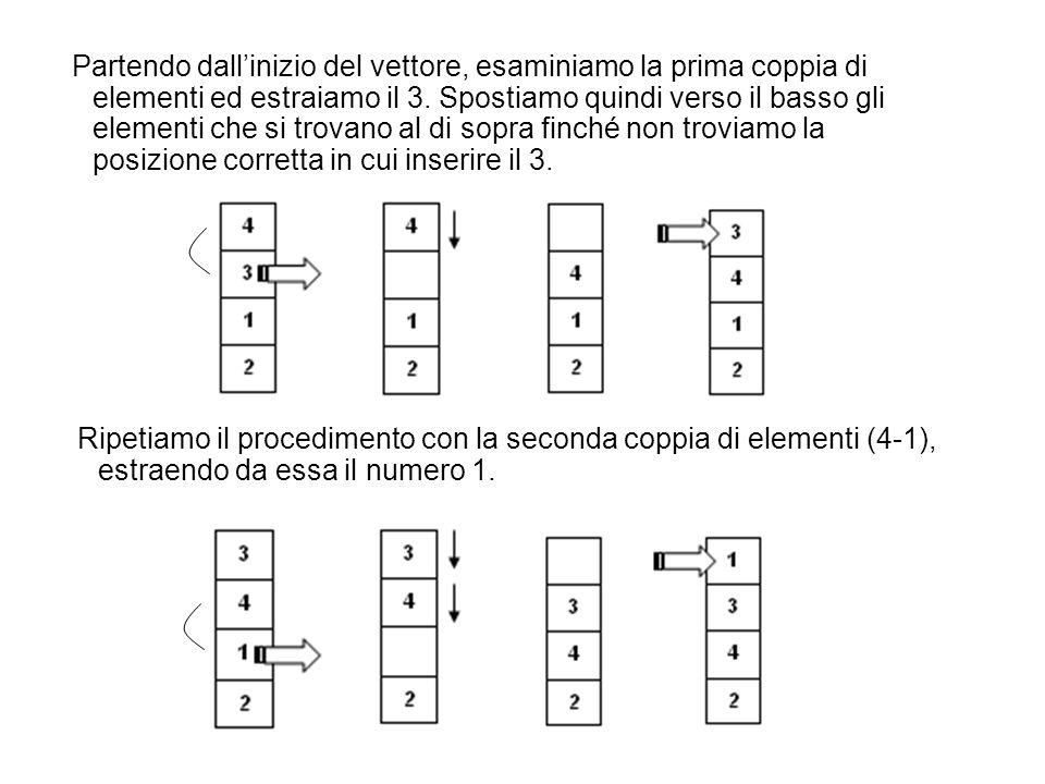 Partendo dall'inizio del vettore, esaminiamo la prima coppia di elementi ed estraiamo il 3. Spostiamo quindi verso il basso gli elementi che si trovano al di sopra finché non troviamo la posizione corretta in cui inserire il 3.