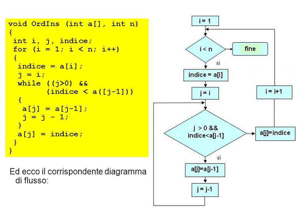 Ed ecco il corrispondente diagramma di flusso: