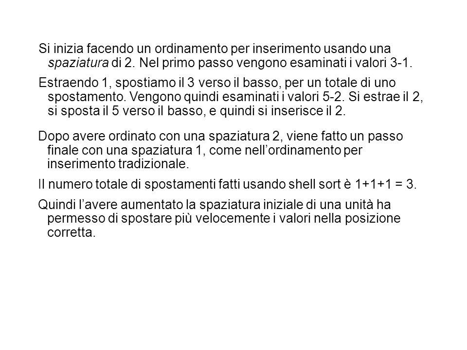 Si inizia facendo un ordinamento per inserimento usando una spaziatura di 2. Nel primo passo vengono esaminati i valori 3-1.
