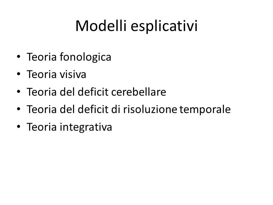 Modelli esplicativi Teoria fonologica Teoria visiva