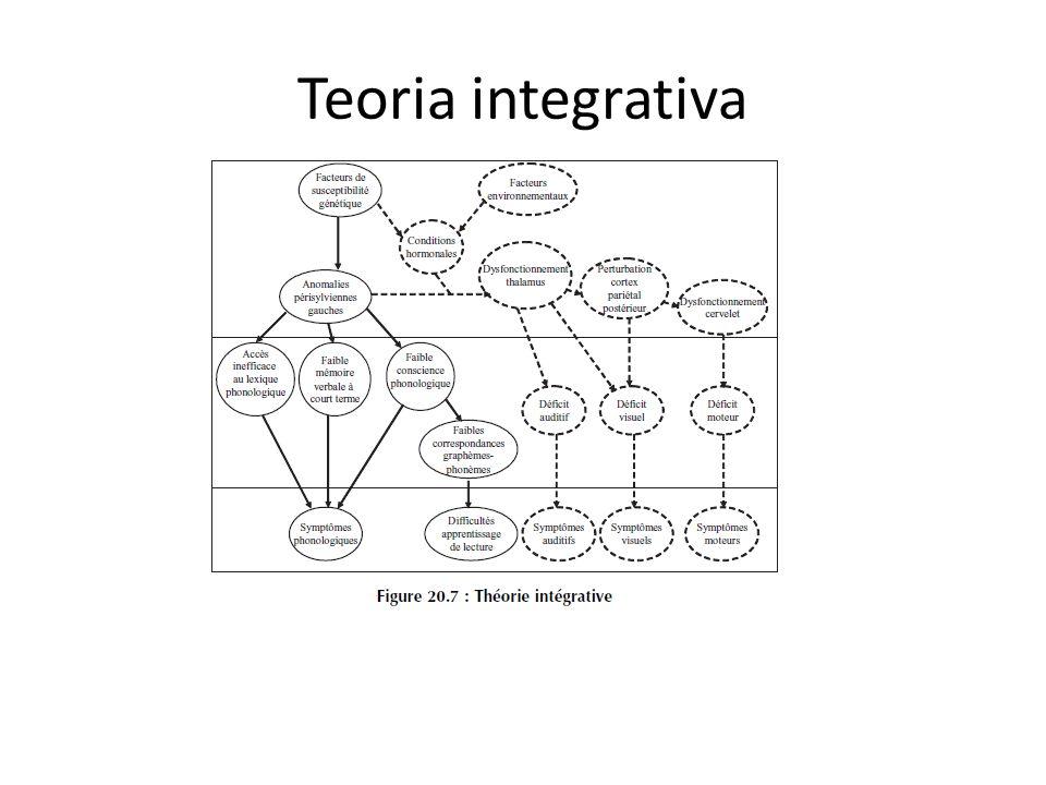 Teoria integrativa
