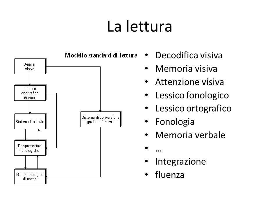 La lettura Decodifica visiva Memoria visiva Attenzione visiva