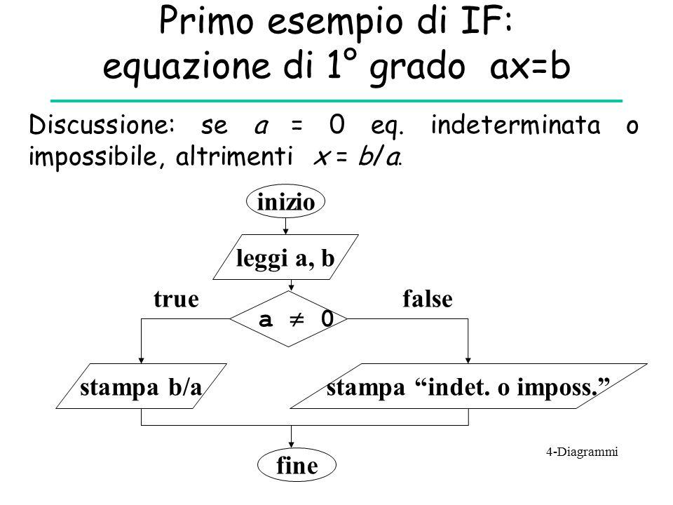 Primo esempio di IF: equazione di 1° grado ax=b