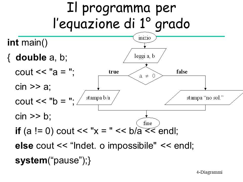Il programma per l'equazione di 1° grado