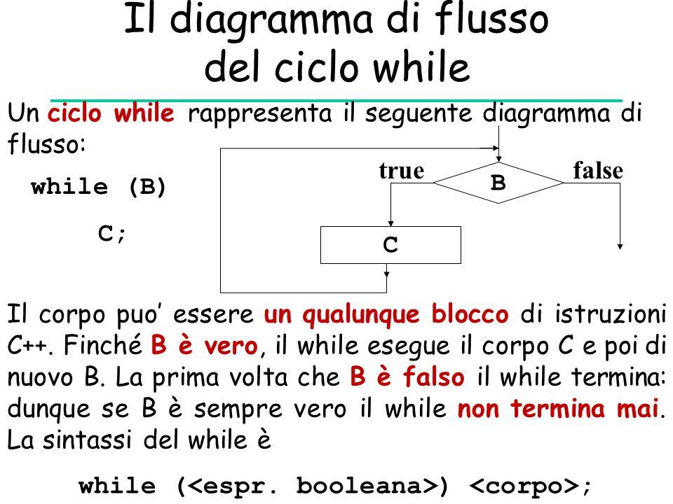Il diagramma di flusso del ciclo while