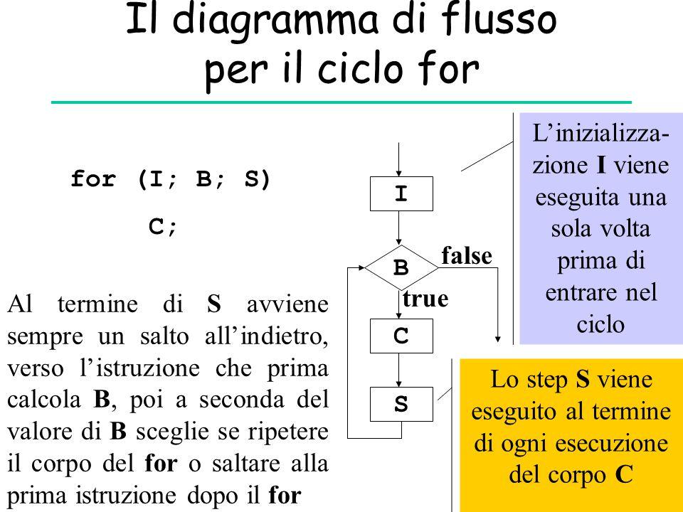 Il diagramma di flusso per il ciclo for