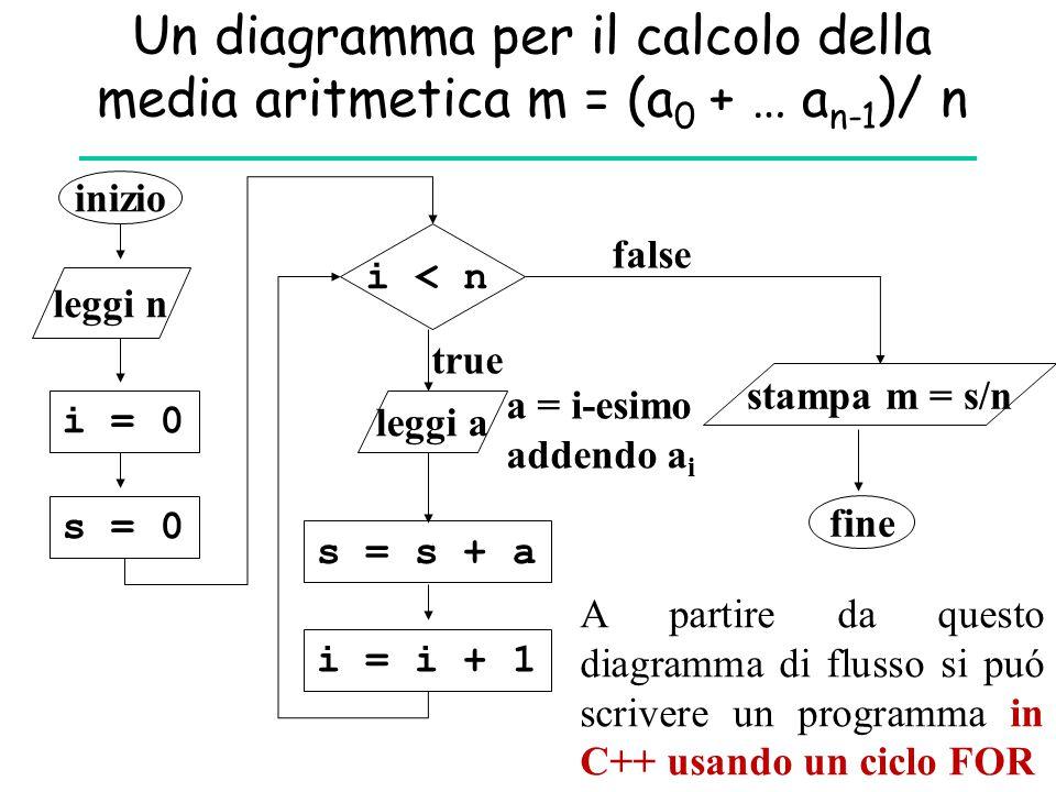 Un diagramma per il calcolo della media aritmetica m = (a0 + … an-1)/ n