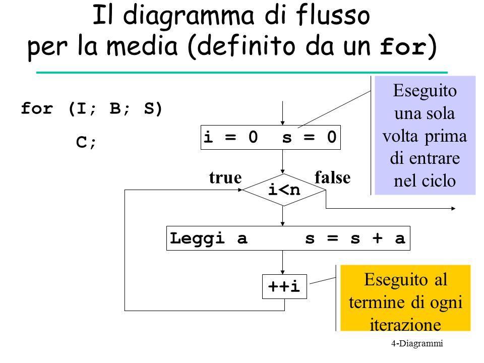 Il diagramma di flusso per la media (definito da un for)