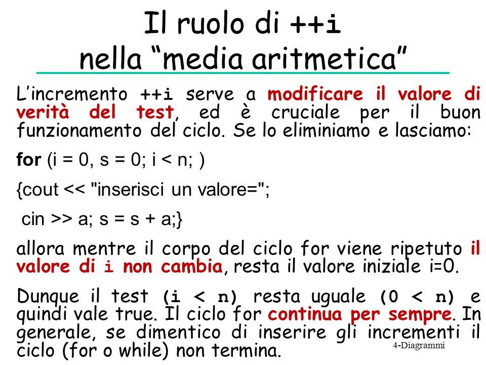 Il ruolo di ++i nella media aritmetica