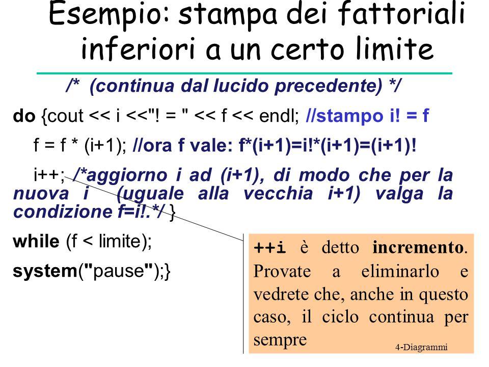 Esempio: stampa dei fattoriali inferiori a un certo limite