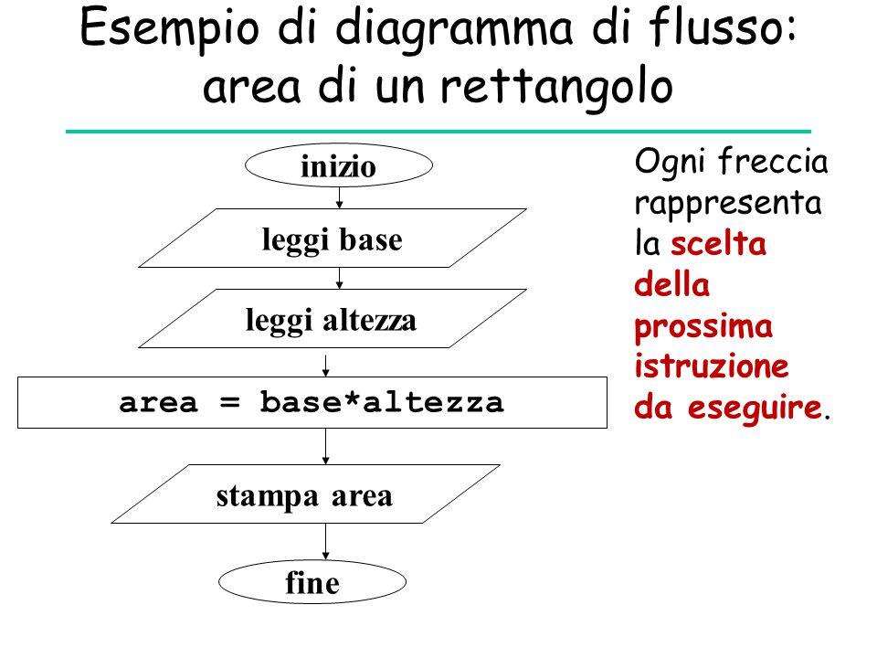 Esempio di diagramma di flusso: area di un rettangolo