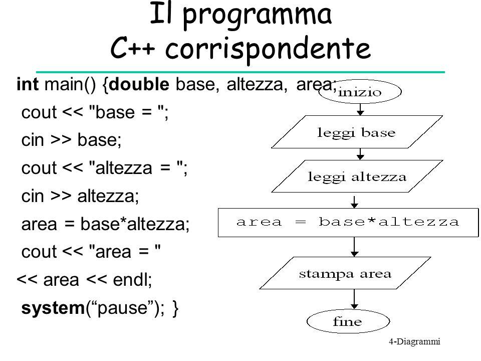 Il programma C++ corrispondente