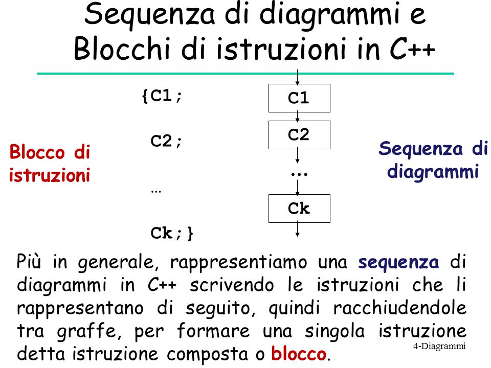 Sequenza di diagrammi e Blocchi di istruzioni in C++