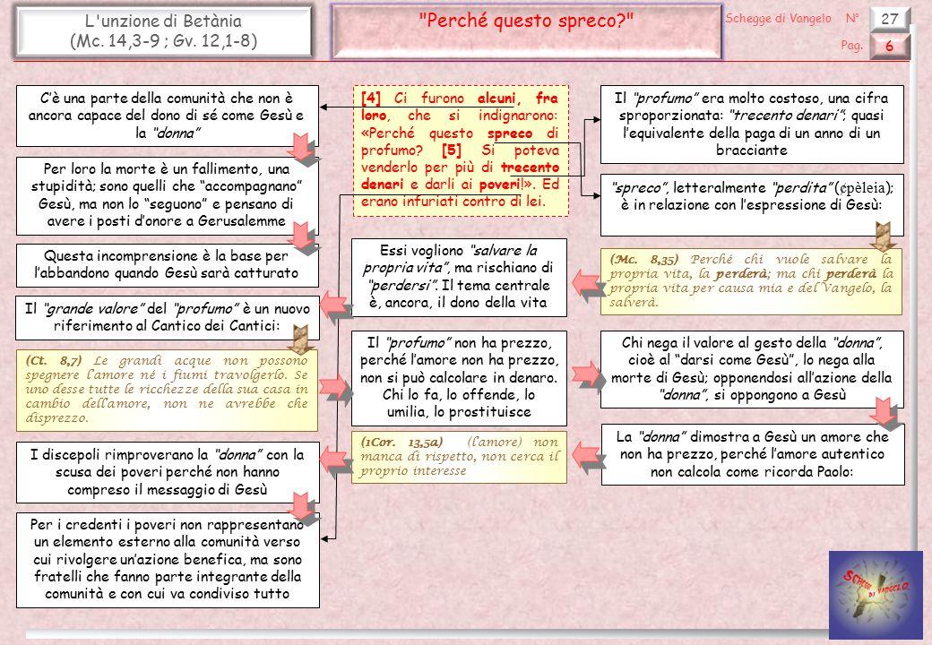Perché questo spreco L unzione di Betània (Mc. 14,3-9 ; Gv. 12,1-8)