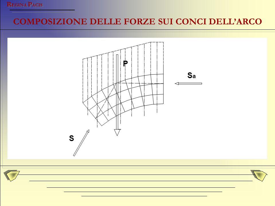 COMPOSIZIONE DELLE FORZE SUI CONCI DELL'ARCO