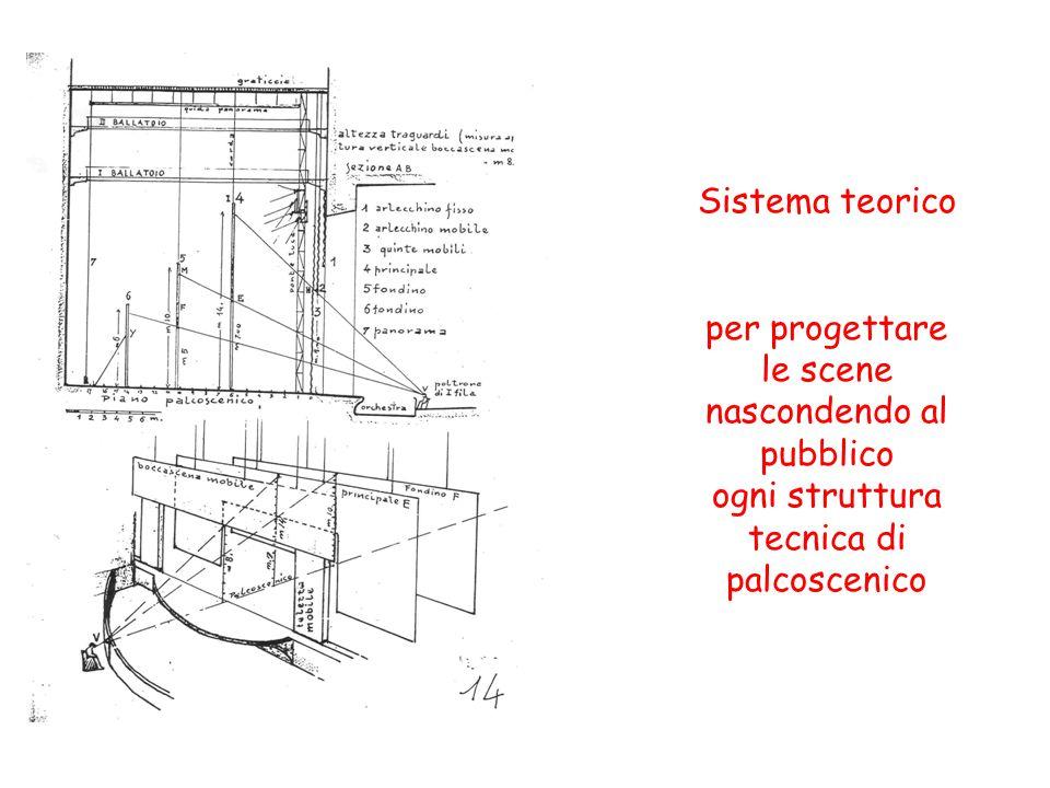 Sistema teorico per progettare le scene nascondendo al pubblico ogni struttura tecnica di palcoscenico
