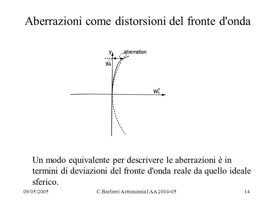 Aberrazioni come distorsioni del fronte d onda