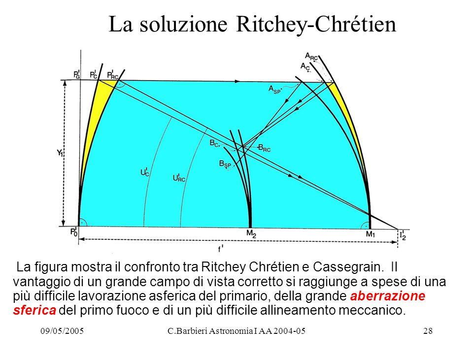 La soluzione Ritchey-Chrétien
