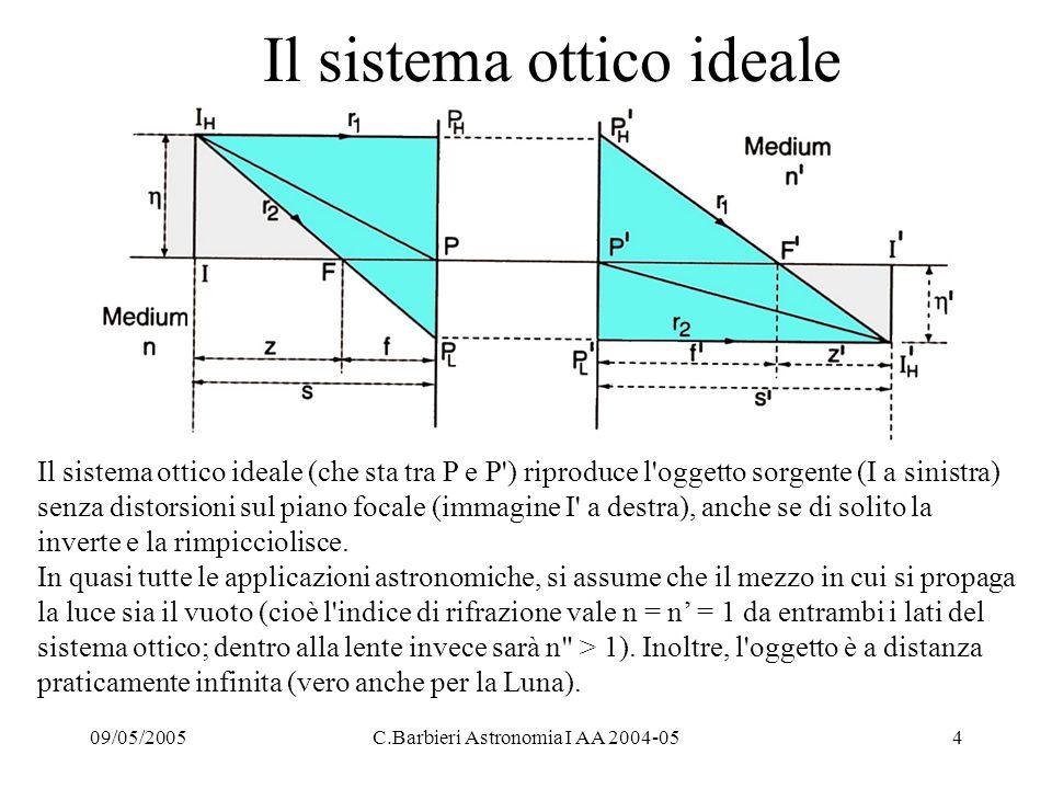 Il sistema ottico ideale