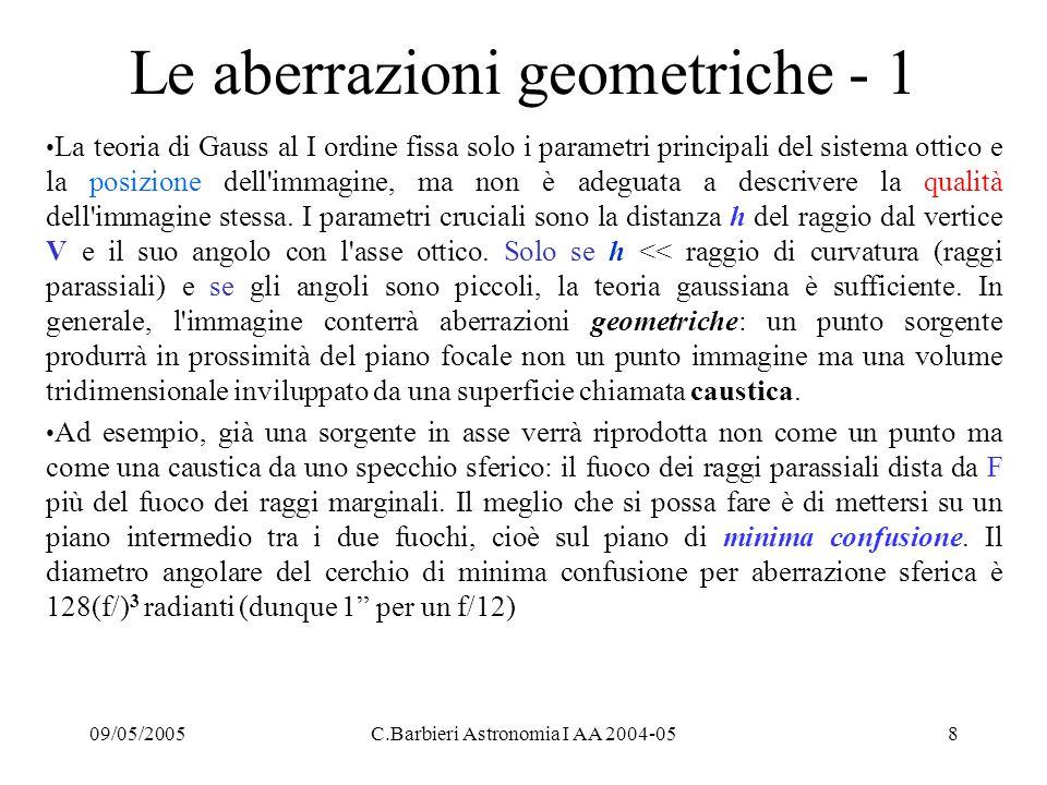 Le aberrazioni geometriche - 1