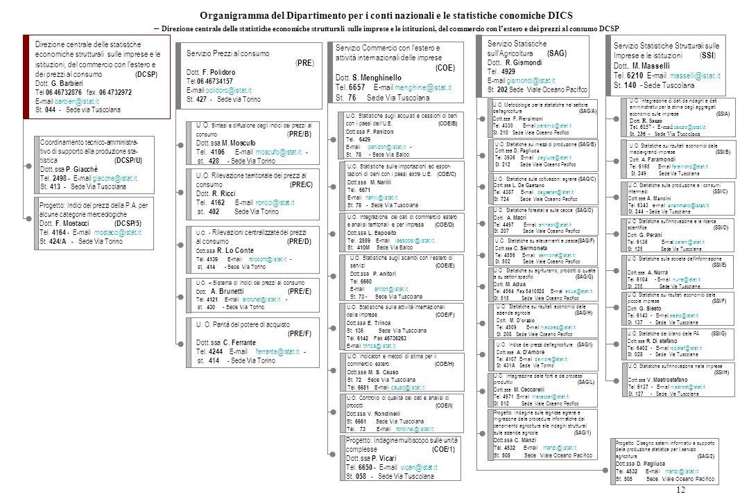 Organigramma del Dipartimento per i conti nazionali e le statistiche conomiche DICS