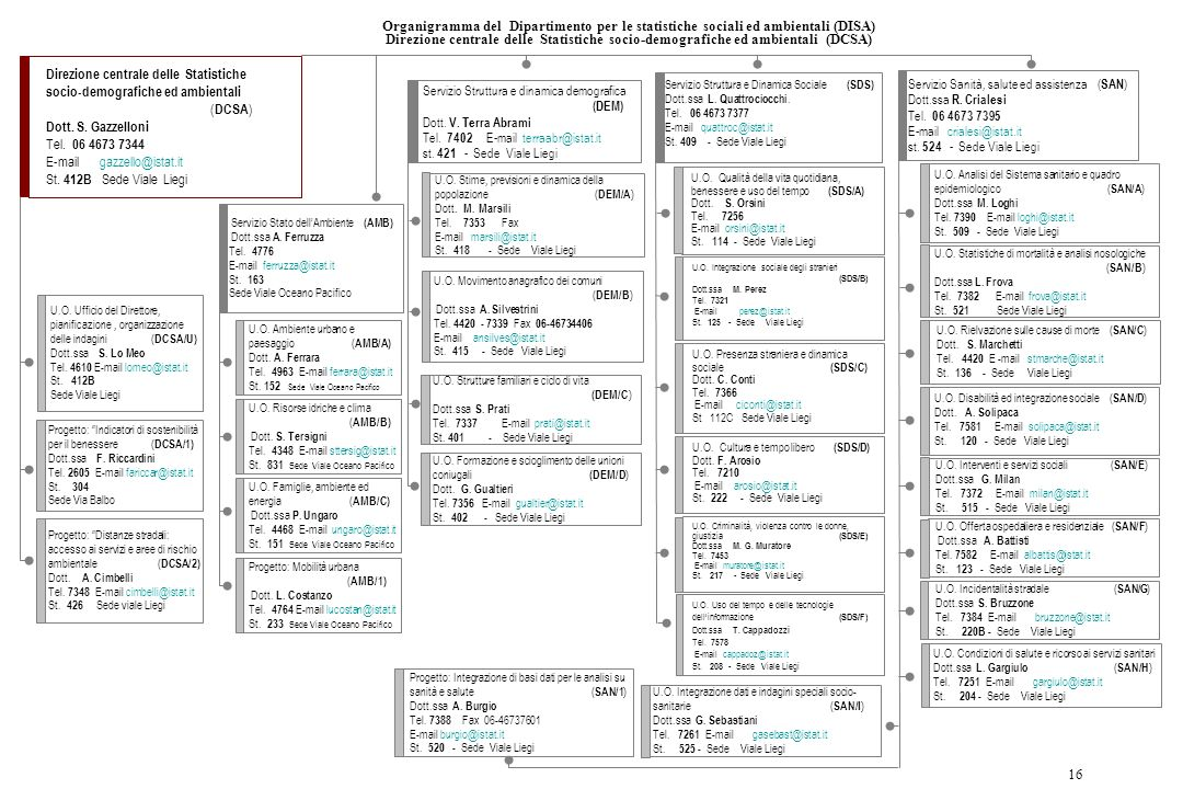 Direzione centrale delle Statistiche socio-demografiche ed ambientali