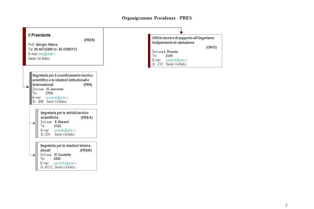 Organigramma Presidenza - PRES