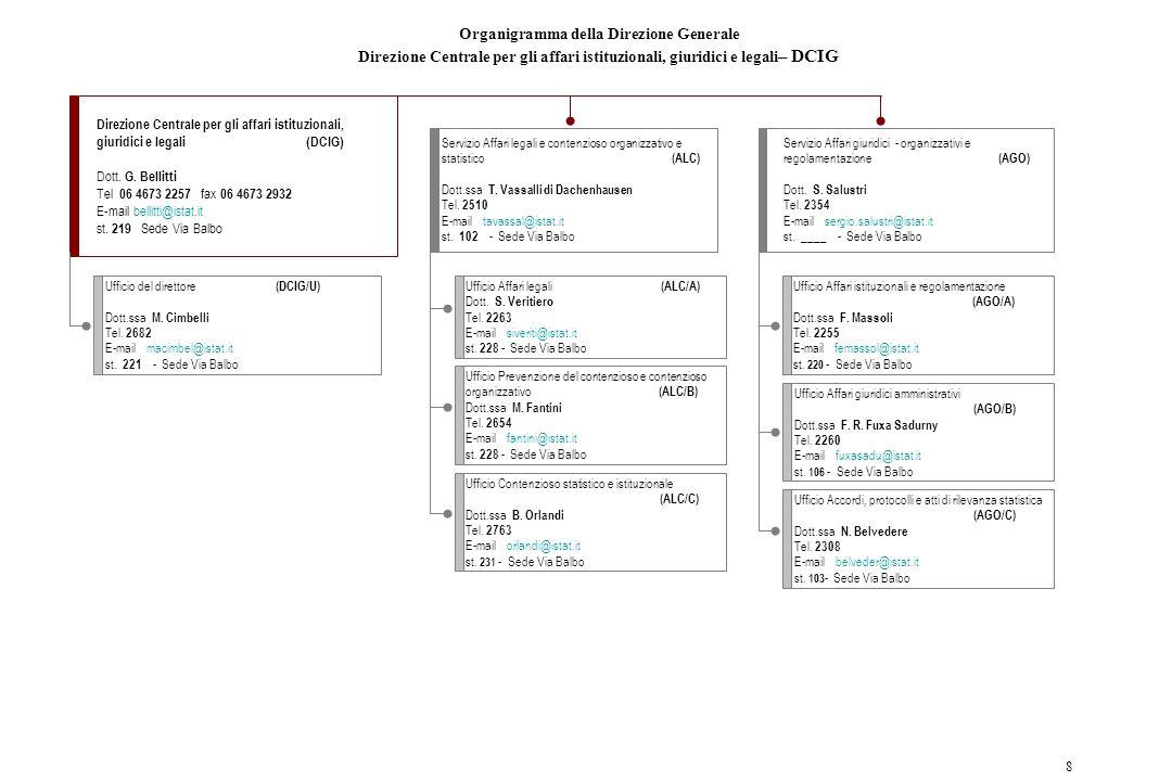 Organigramma della Direzione Generale