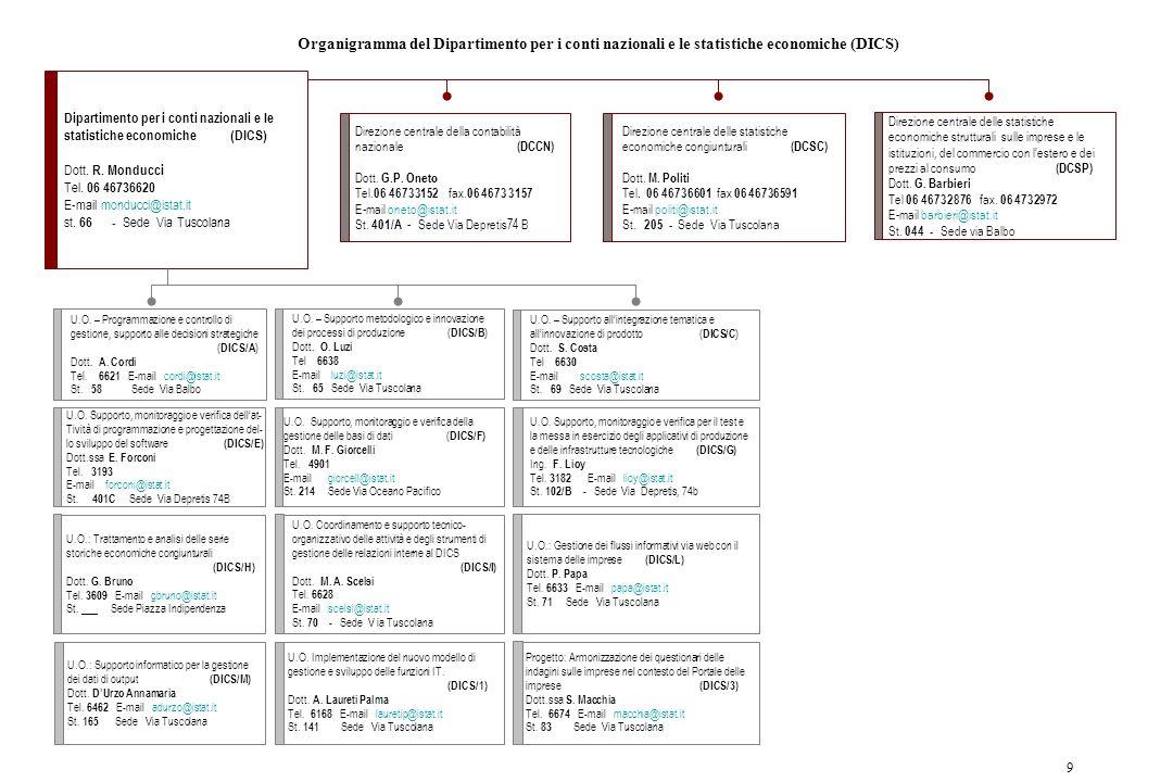 Organigramma del Dipartimento per i conti nazionali e le statistiche economiche (DICS)