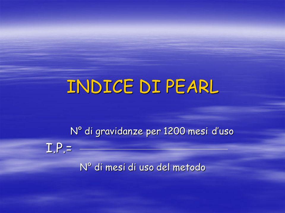 INDICE DI PEARL N° di gravidanze per 1200 mesi d'uso I.P.=