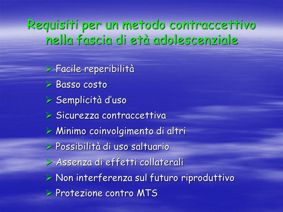 Requisiti per un metodo contraccettivo nella fascia di età adolescenziale