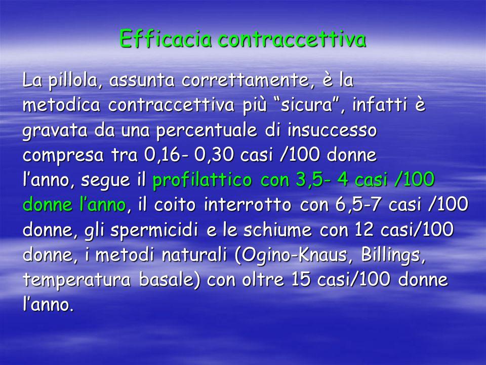 Efficacia contraccettiva