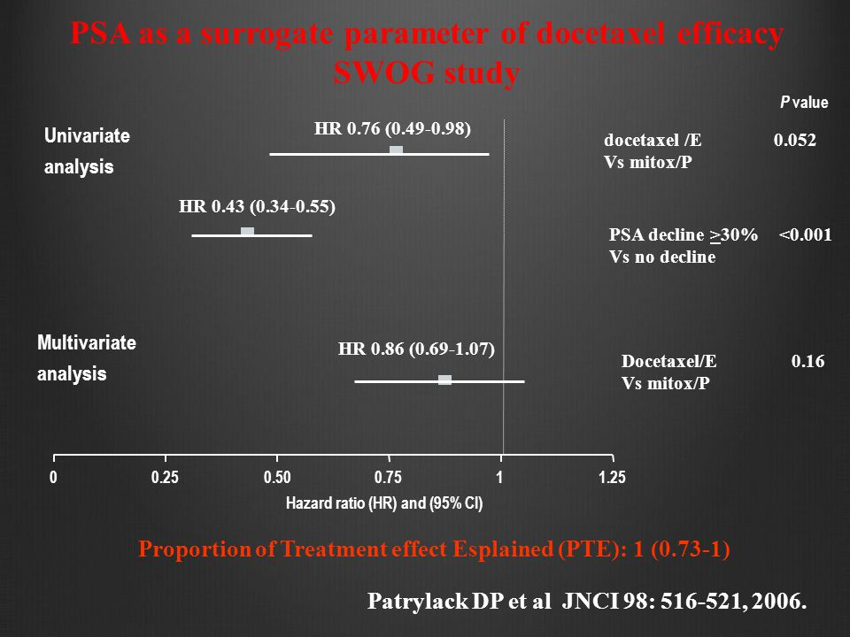 PSA as a surrogate parameter of docetaxel efficacy SWOG study