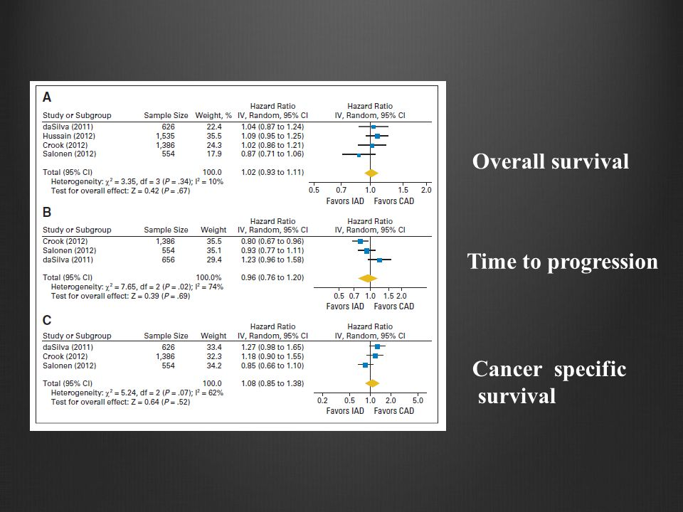 Overall survival Time to progression Cancer specific survival