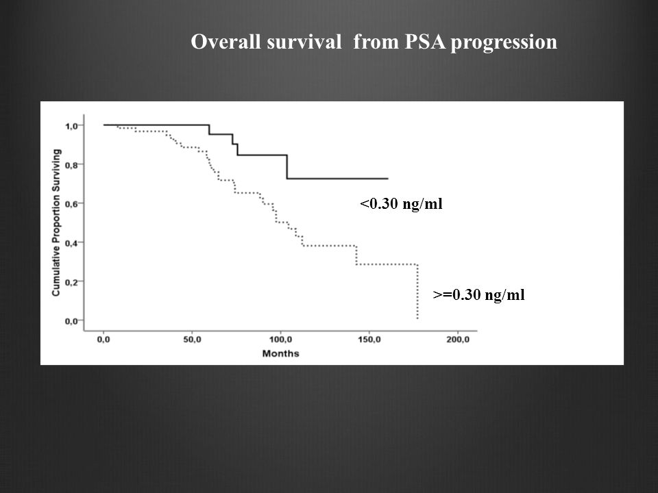 Overall survival from PSA progression