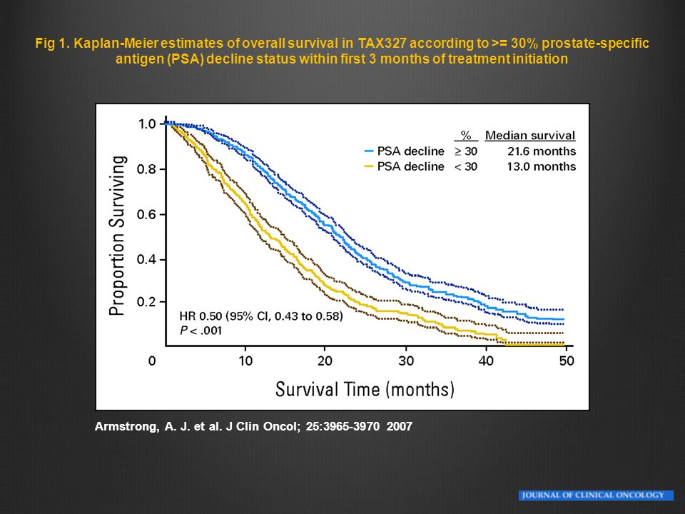 Fig 1. Kaplan-Meier estimates of overall survival in TAX327 according to >= 30% prostate-specific antigen (PSA) decline status within first 3 months of treatment initiation