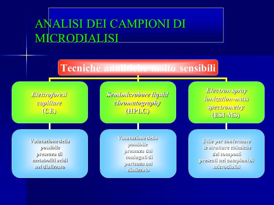 ANALISI DEI CAMPIONI DI MICRODIALISI