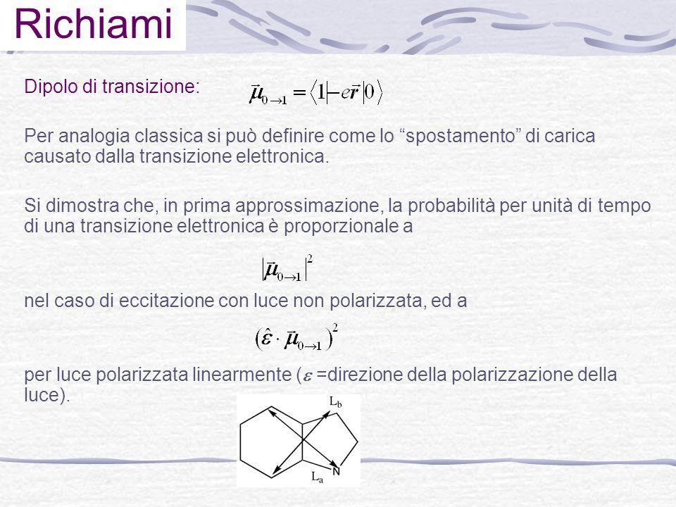 Richiami Dipolo di transizione: